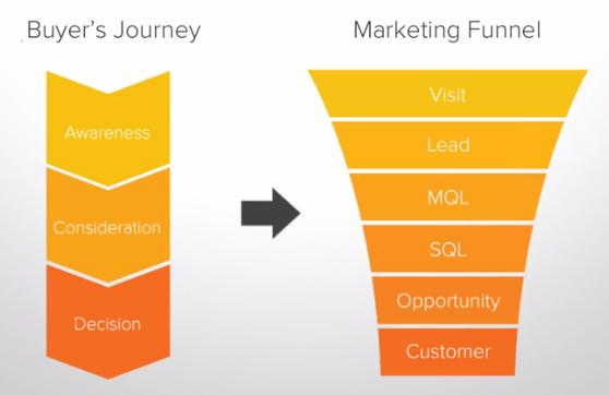 hubspot-buyer-journey-sales-funnel