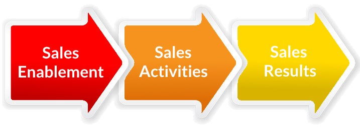 sales-enablement-metrics