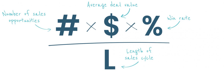 sales-velocity-formula