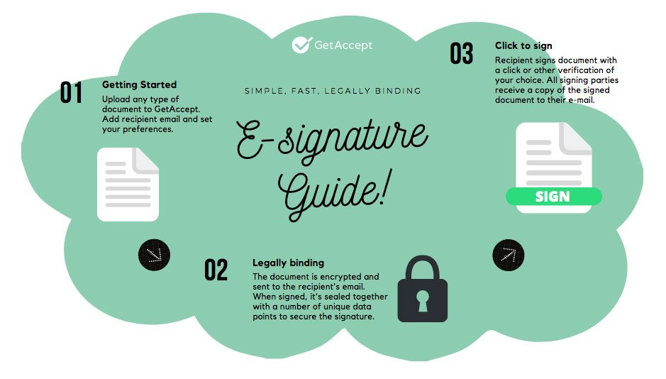 Digital signature - the most reliable signing method